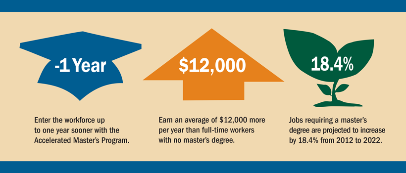 Graphic: Enter the workforce up to one year sooner with the Accelerated Master's Program. Earn an average of $12,000 per year more than full-time workers with no master's degree. Jobs requiring a master's degree are projected to increase by 18.4% from 2012 to 2022.